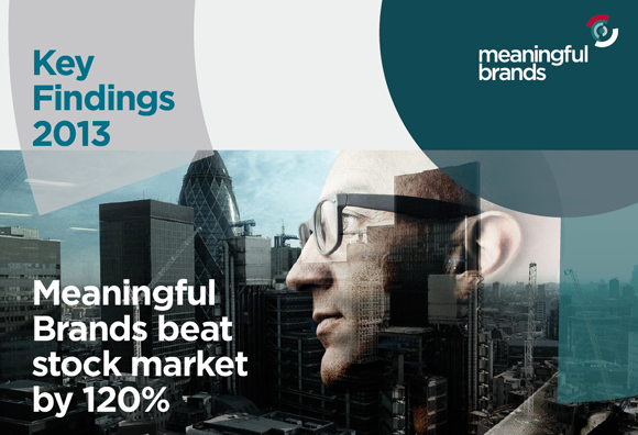 Only 20% of brands make a significant effect on people's well-being.