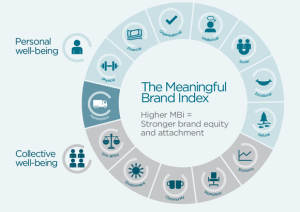 Meaningfule brands